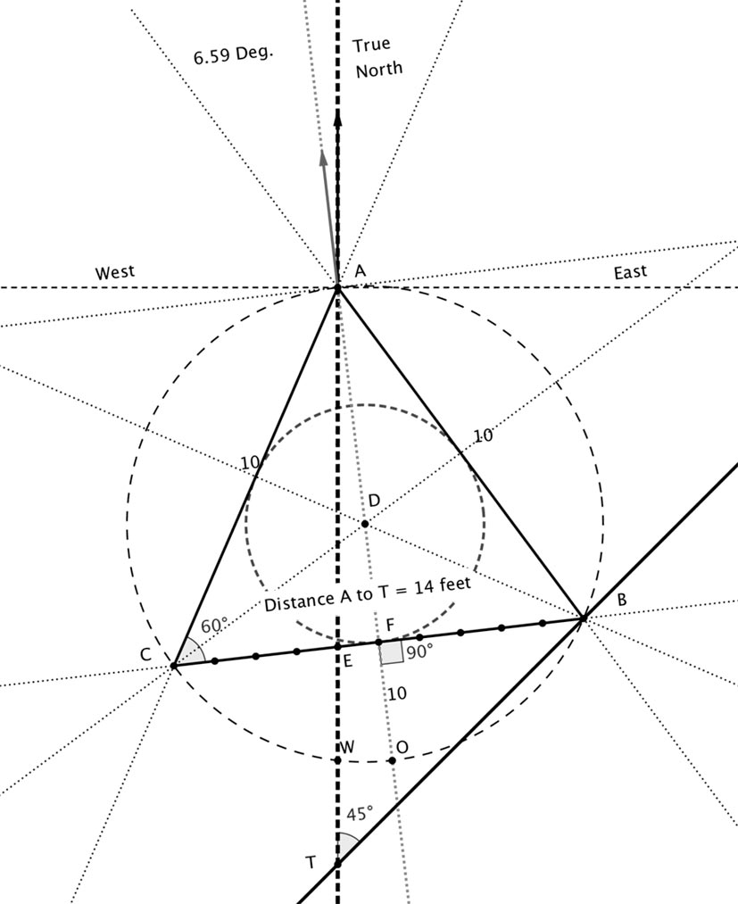Stone Triangle geometry